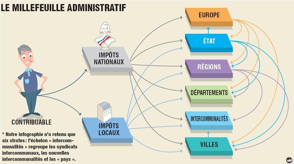 Le millefeuille administratif