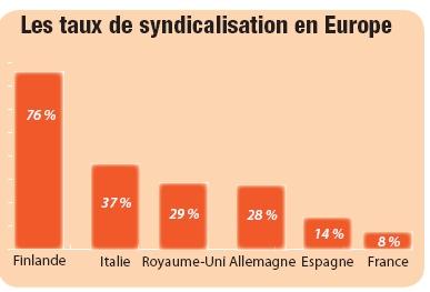 Les taux de syndicalisation en Europe