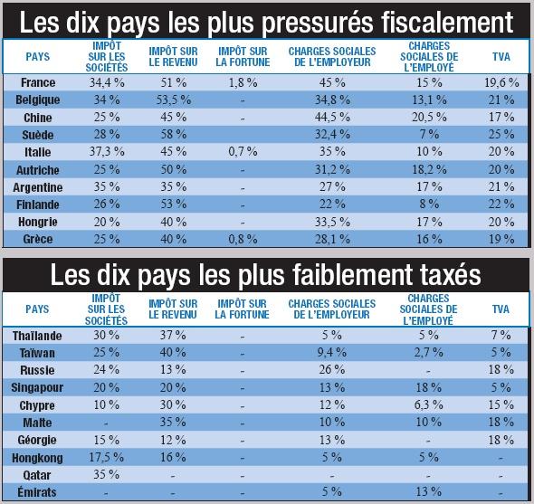 la pression fiscale dans le monde