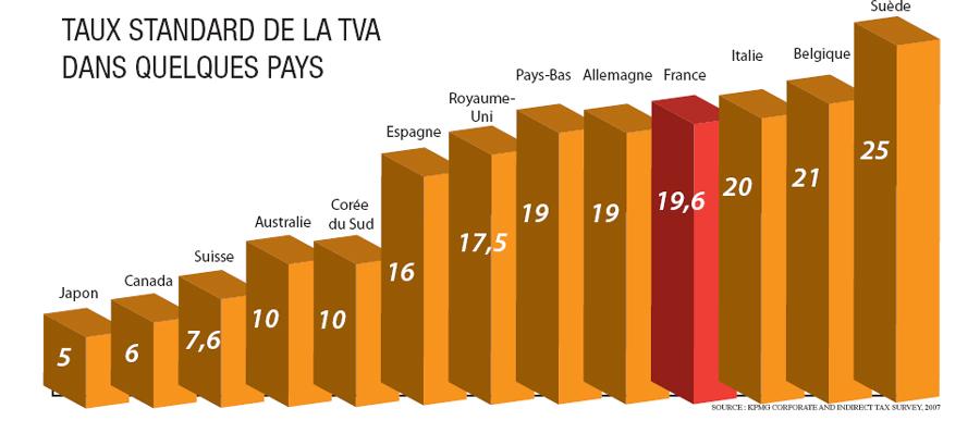 TAUX STANDARD DE LA TVA DANS QUELQUES PAYS