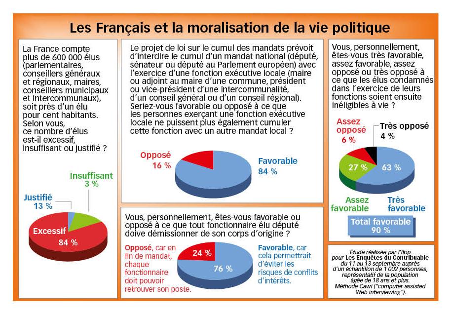 sondage élus ifop les enquêtes du contribuable